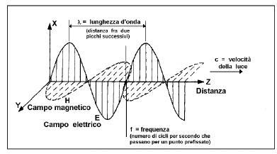 O Elettromagnetiche